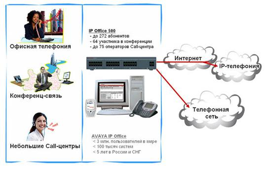IP-OFFICE